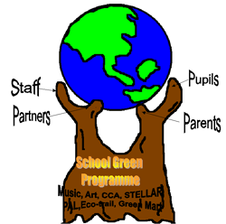 Environmental Education Model